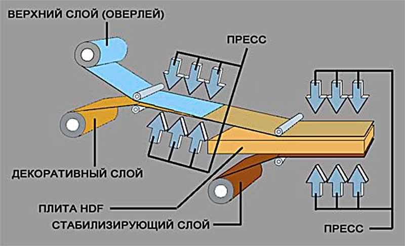 Технология изготовления ламината