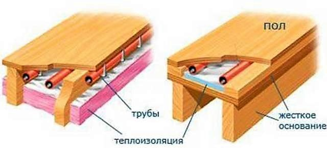 Два варианта устройства теплого водяного пола по «сухой» технологии
