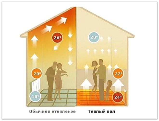 расчёт водяного тёплого пола