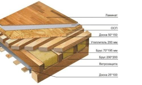 как выровнять деревянный пол под ламинат схема