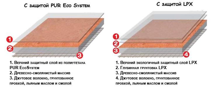 Структура натурального линолеума
