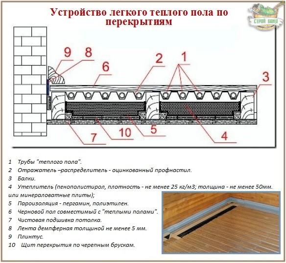 """Устройство обогрева """"теплый пол"""" по деревянным перекрытиям"""